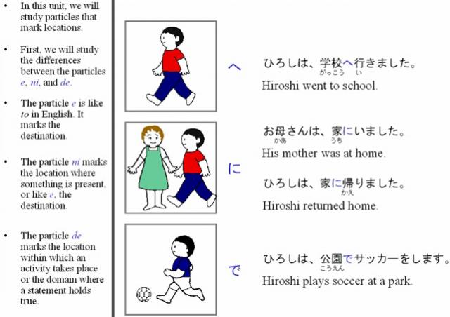 Resultado de imagen de 助詞 『に」